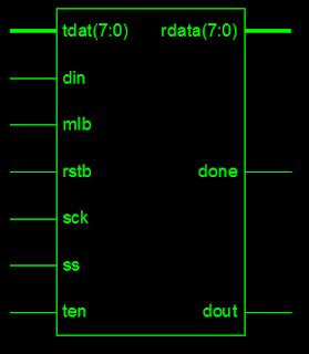 SPI Slave verilog code