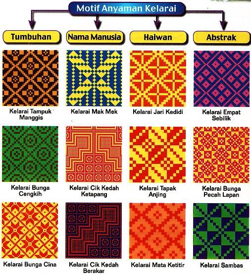 Berikut adalah contoh motif anyaman dari pelbagai jenis.