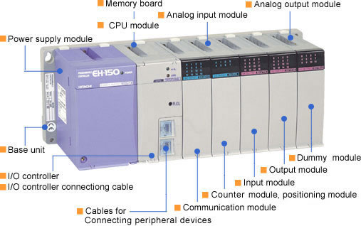Difference between PLC,DCS & SCADA