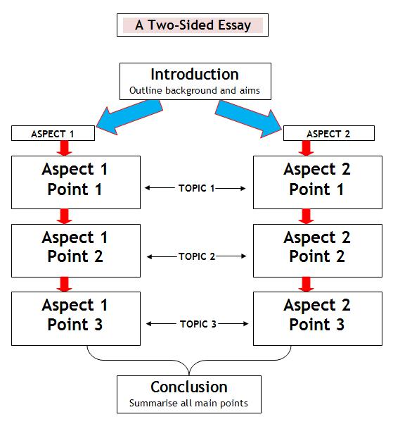 structure of a good comparative essay University of california, berkeley essay structure and citation guidelines what comprises a logically constructed essay in general, good essays have a clear, overarching argument that is developed and substantiated in the body of the paper sub- themes need to be related in some way to the main argument and you.