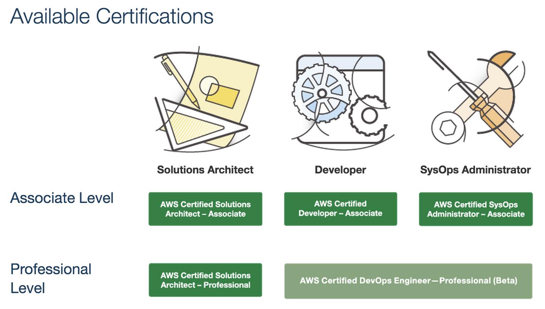 blog-domenech-org-aws-certification-roadmap-2015