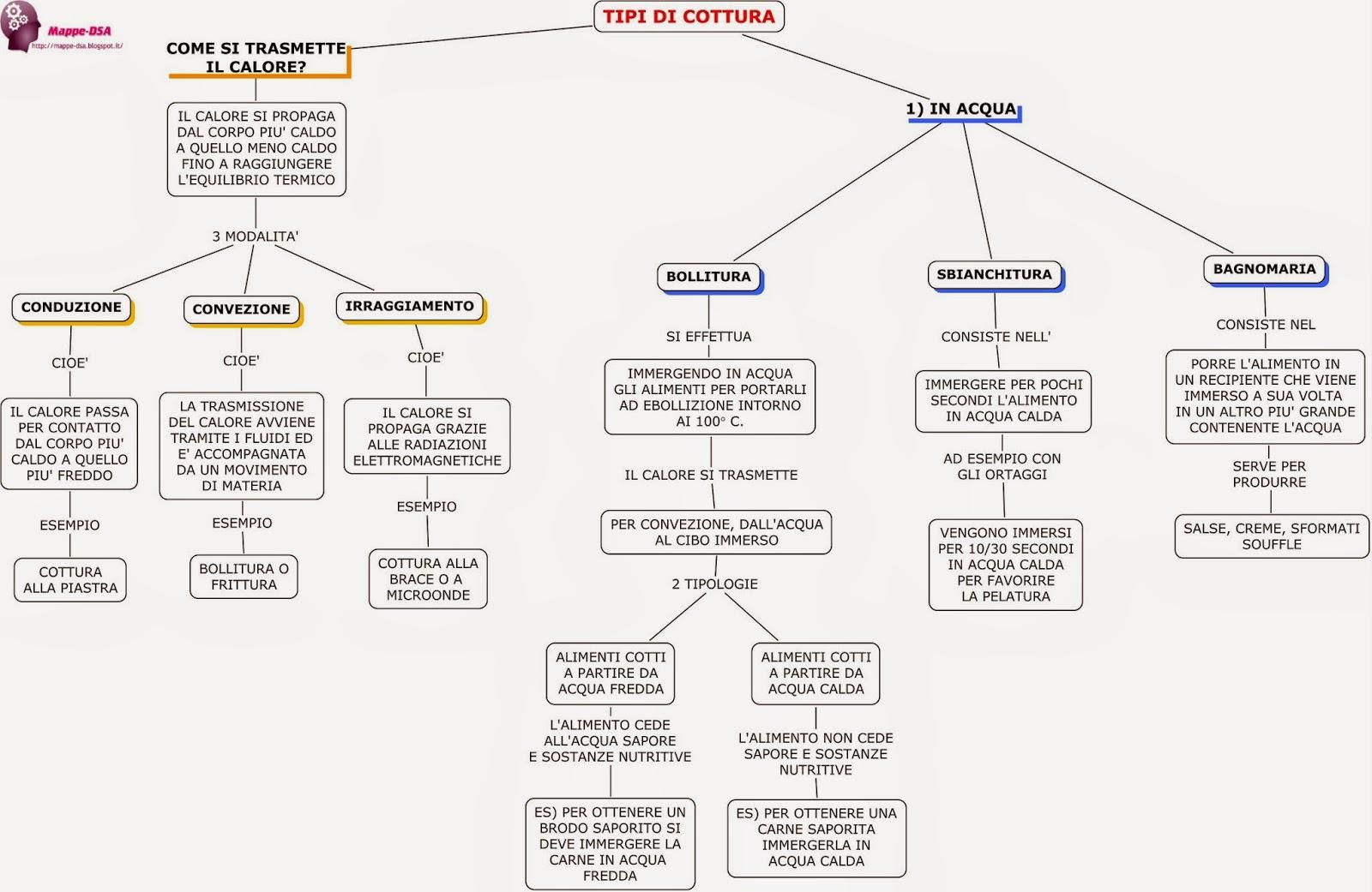 mappa schema dsa alberghiero scienze alimentazione cottura