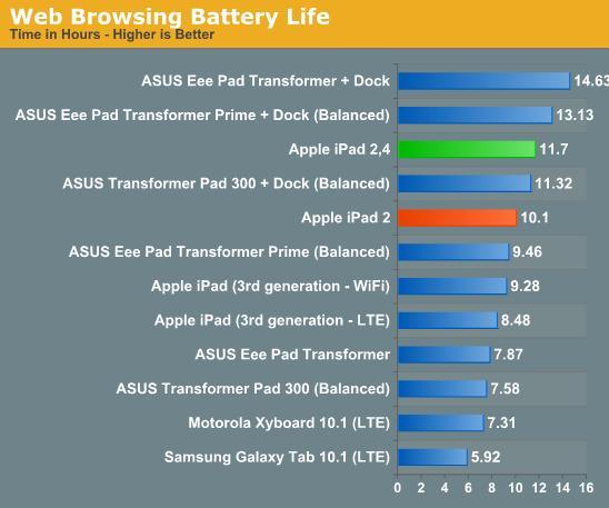 Apple Updates The iPad2 Battery Life