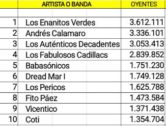 Diez cuentas argentinas Rock/Pop activas con mas oyentes en Spotify (25/11/18)