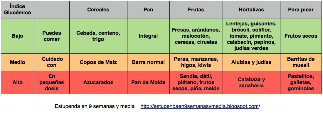 Dieta para controlar el ndice gluc mico - Alimentos con indice glucemico bajo ...