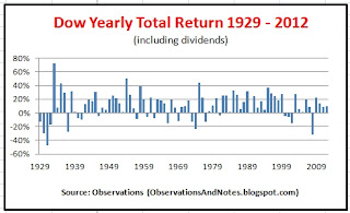 DJIA (Dow Jones Index) long-term annual stock market performance 1929 - 2012