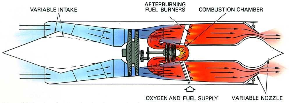 model aircraft A turborocket engine – Diagram Of Rocket Engine