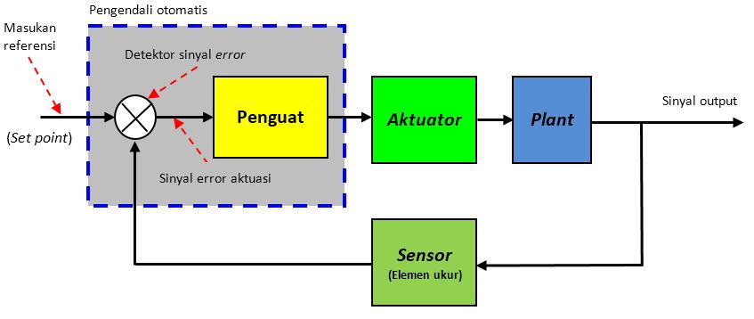 Teknik kendali otomatis robotics university diagram blok sistem kendali otomatis ccuart Gallery