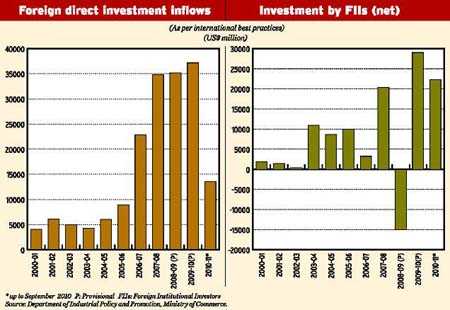 role of fdi fii in indian economic Fii's net investments in indian equities and debt have touched record highs in the past financial year, backed by expectations of an economic recovery, falling interest rates and improving earnings outlook.