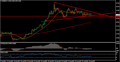 EUR-GBP-Technical-Analysis
