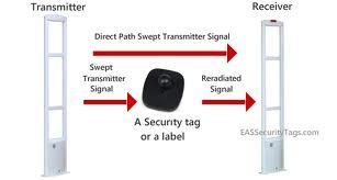 Nguyên tắc hoạt động của cổng từ chống trộm