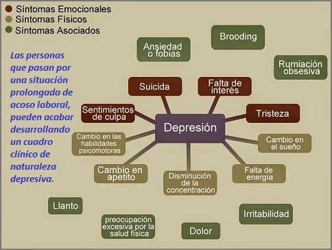 Síntomas de depresión como consecuencia del acoso laboral o mobbing