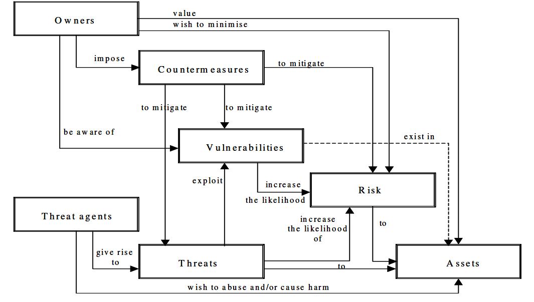 Rekayasa Perangkat Lunak: IF 5190 Security Control (Senin, 9 Sept ...