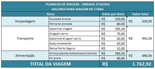 Gabriela Sipioni - Planilha de custos viagem Arraial D'Ajuda