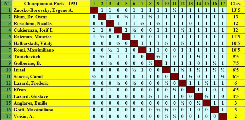 Clasificación del Campeonato de París de Ajedrezde 1931