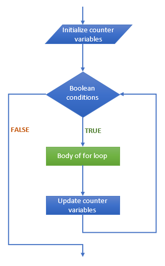 Flow chart of for loop