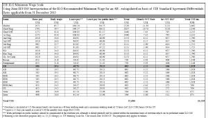 ITF ILO Minimum Wage Scale Applicable From 31 December 2013