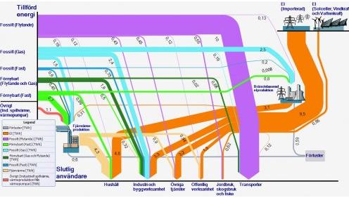 The Eponymous Pickle Sankey Diagram Blog