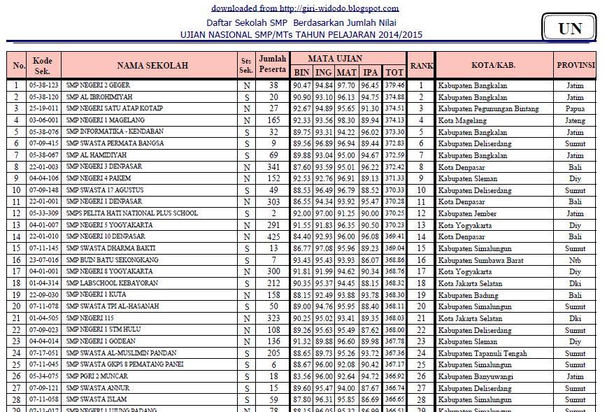 Analisis Hasil UN 2014/2015 tingkat SMP/MTs - GIRI WIDODO