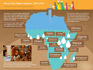 Africa Clean Water Project