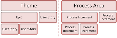Process Increments