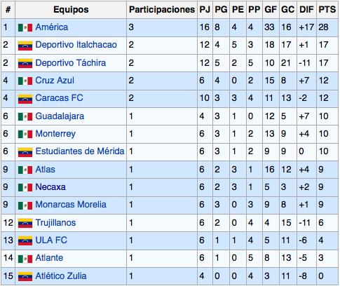 Tabla histórica de la Pre-Libertadores. Tomada de Wikipedia.