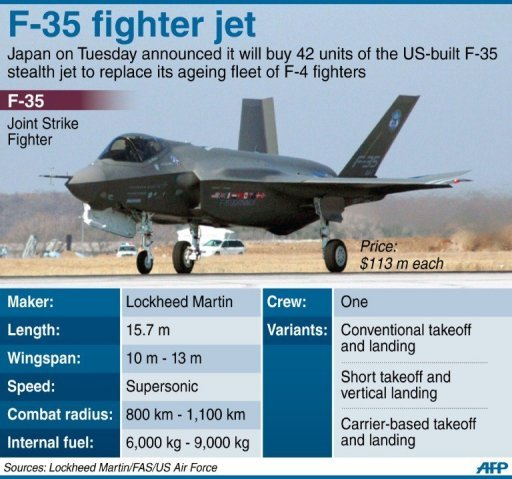 Japan Latest News Update: War News Updates: Japan Decides On The F-35 Fighter Jet