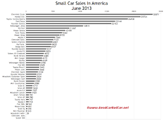 USA small car sales chart June 2013 ytd