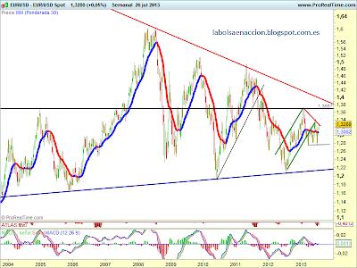 EUR/USD analisis divisa forex