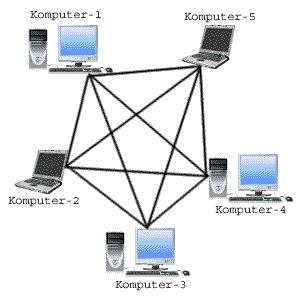 [Materi] Mendiagnosis permasalahan perangkat yang tersambung jaringan