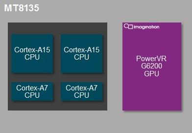 Architettura 4 core big.little per in nuovo chipset Mediatek Mt8135 annunciato recentemente e GPU Power VR serie 6