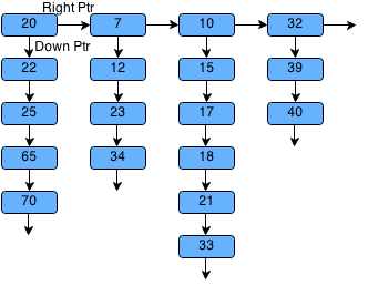 flatten linked list