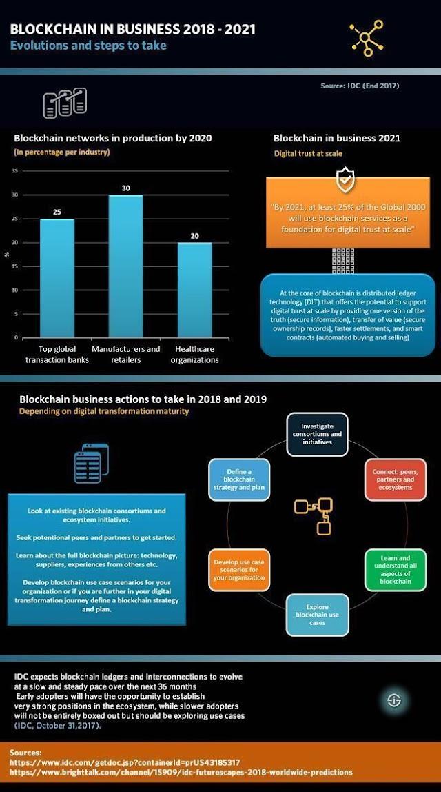 #Blockchain in #business 2018-2021