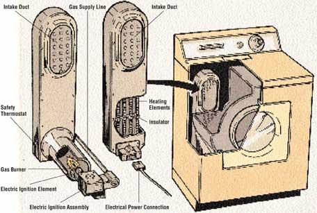 Dryer Pengering Pakaian Merobah Dryer Listrik Ke Gas