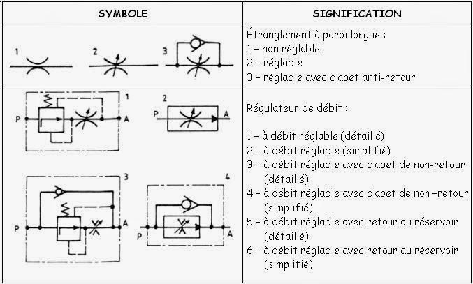 Symbole hydraulique normalisé