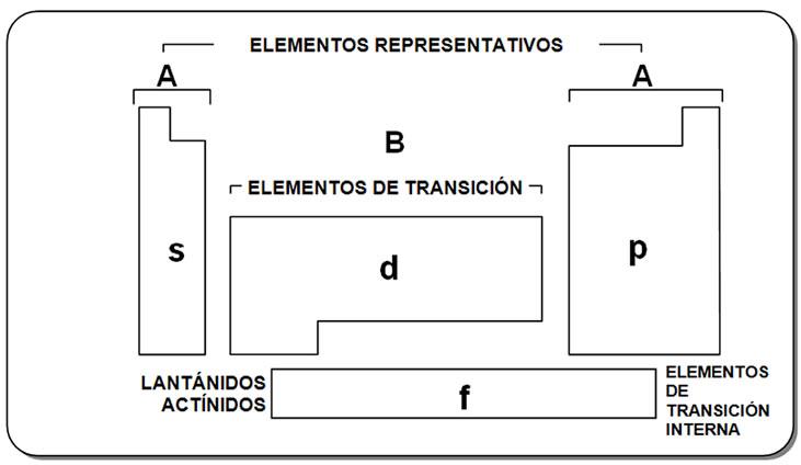 clasificacin de los elementos de la tabla peridica resumen - Tabla Periodica Metales De Transicion Interna