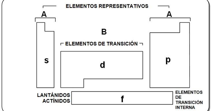 Cuentosdedoncoco clasificacin de los elementos de la tabla com clasificacin de los elementos de la tabla peridica resumen urtaz Gallery