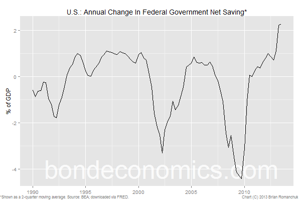 Chart: Annual Change in US Federal Government Net Saving