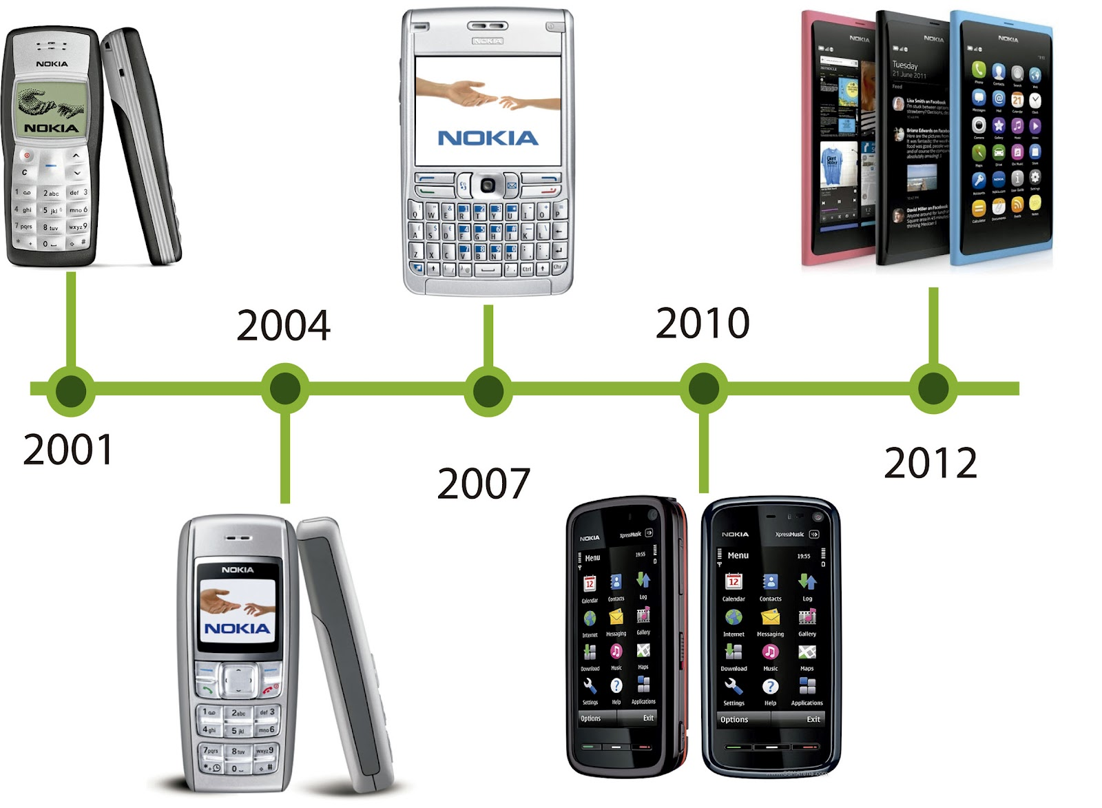 linea del tiempo de los avances tecnologicos