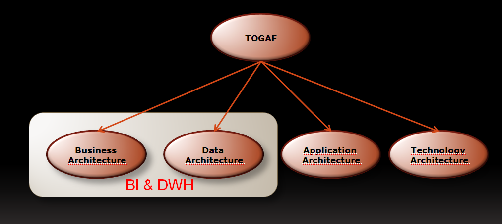 Bi future blog bi and enterprise architecture ea i dont think about bi as an holistic enterprise architecture approach but more as part of the enterprise architecture the ideal situation would be that bi malvernweather Images