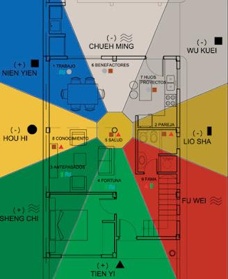 Arquitectura y feng shui estudio feng shui en vivienda - Arquitectura y feng shui ...