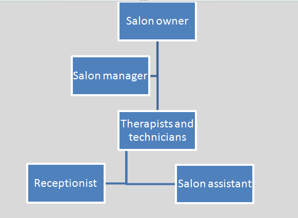 Organisational structure of a business plan