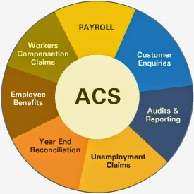 Payroll Management Computer software Is a Extensive Answer for Firms