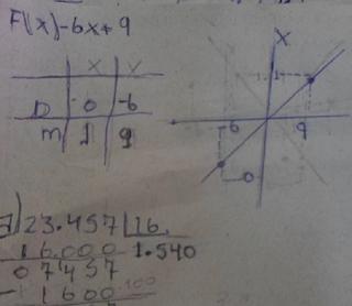 Gráficos, Funções e Divisão 7