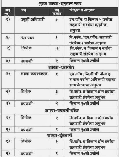 Invited Application at Govind Urban Credit Co-Operative Society, Nagpur in June 2014