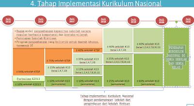 Inilah Tahap Implementasi Kurikulum Nasional