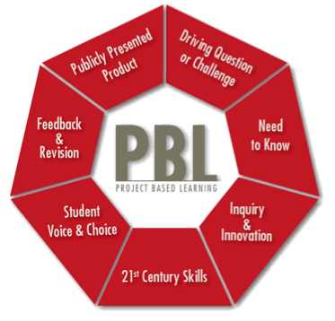 Picture of PBL diagram . The word PBL is in the middle and it is surrounded by all sides with the different elements of project based learning