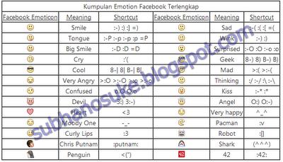 Kode-kode Emoticon Bisa di cari Dibawah ini :