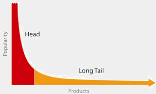 El long Tail y el mercado de nichos de Chris Anderson