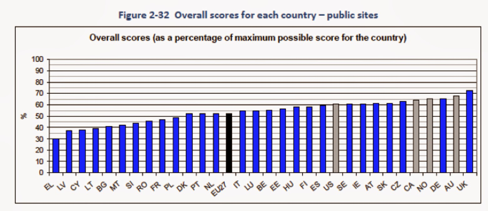 Bar graph of overall percentage test scores for each country, long description at the end of the article